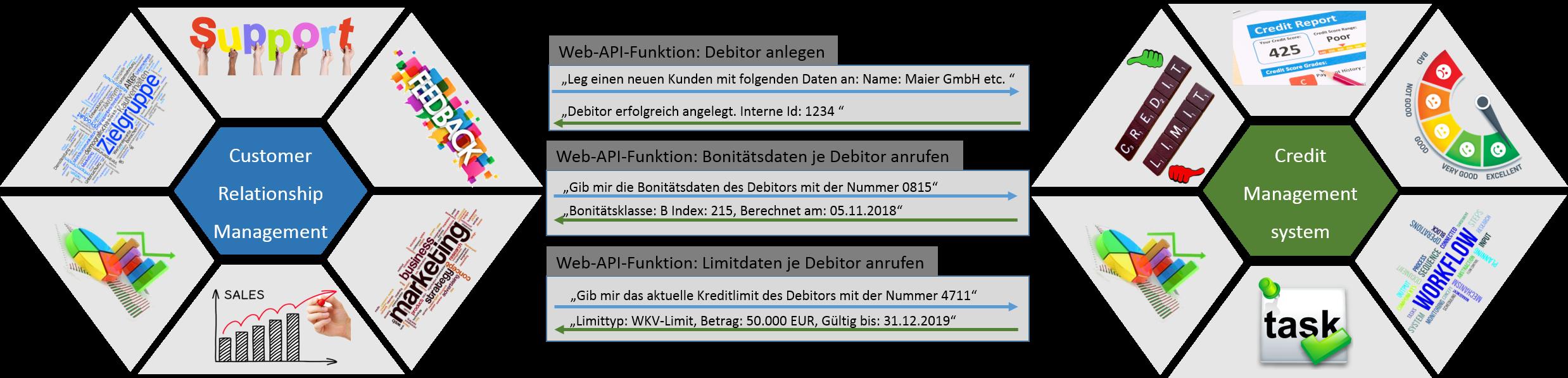 CRM_CMS_Kommunikation_Webservice