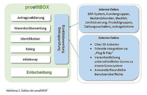 Schaubild_proofitBOX_Blog_1