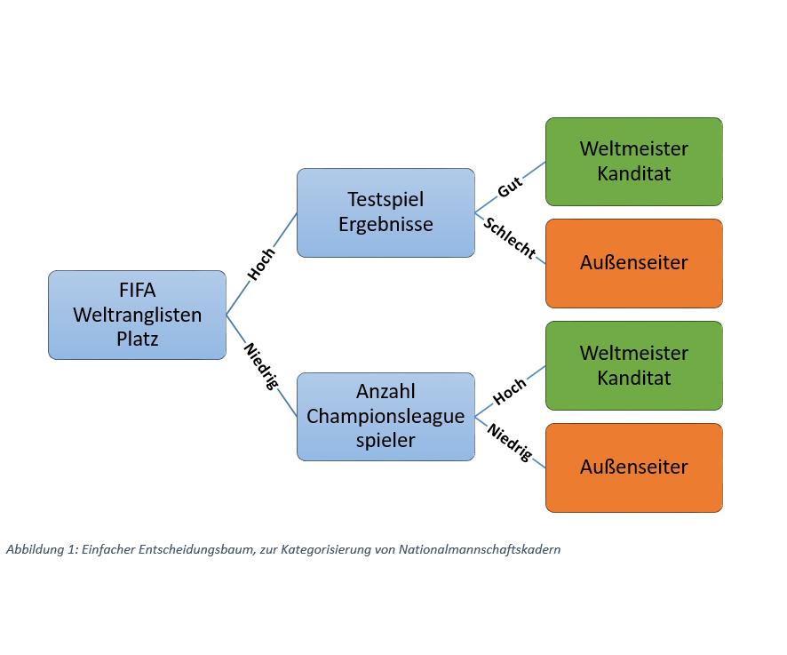 DEN WALD VOR LAUTER BÄUMEN NICHT SEHEN: MACHINE LEARNING UND DIE FUSSBALL-WELTMEISTERSCHAF